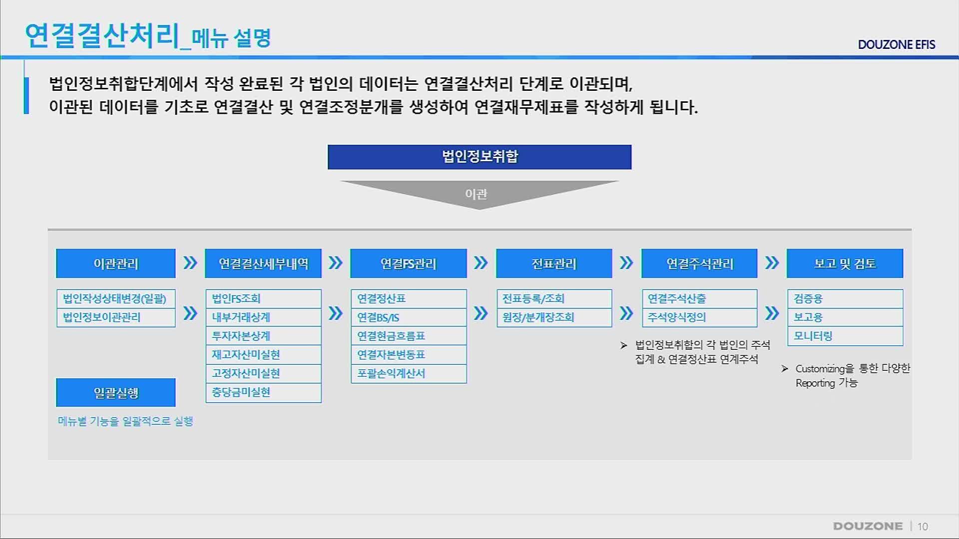EFIS 교육영상_3차시 메뉴설명 등